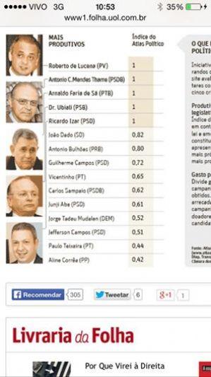 Folha de São Paulo: Ricardo Izar é um dos 5 deputados federais mais produtivos da Câmara