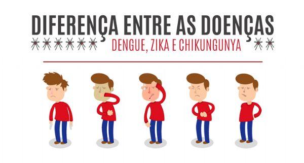 Conheça as diferenças entre a Dengue, Chikungunya e Zika